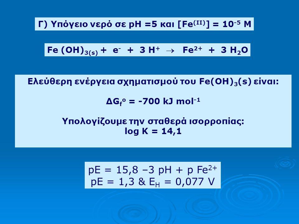 Γ) Υπόγειο νερό σε pH =5 και [Fe(II)] = 10-5 M